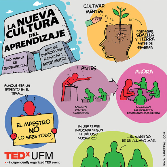 tedxufm-new-culture